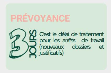 Les chiffres clés de cogévie :  Les chiffres clés en prévoyance - 3 jours c'est le délai de traitement pour les arrêts de travail (nouveaux dossiers et justificatifs)